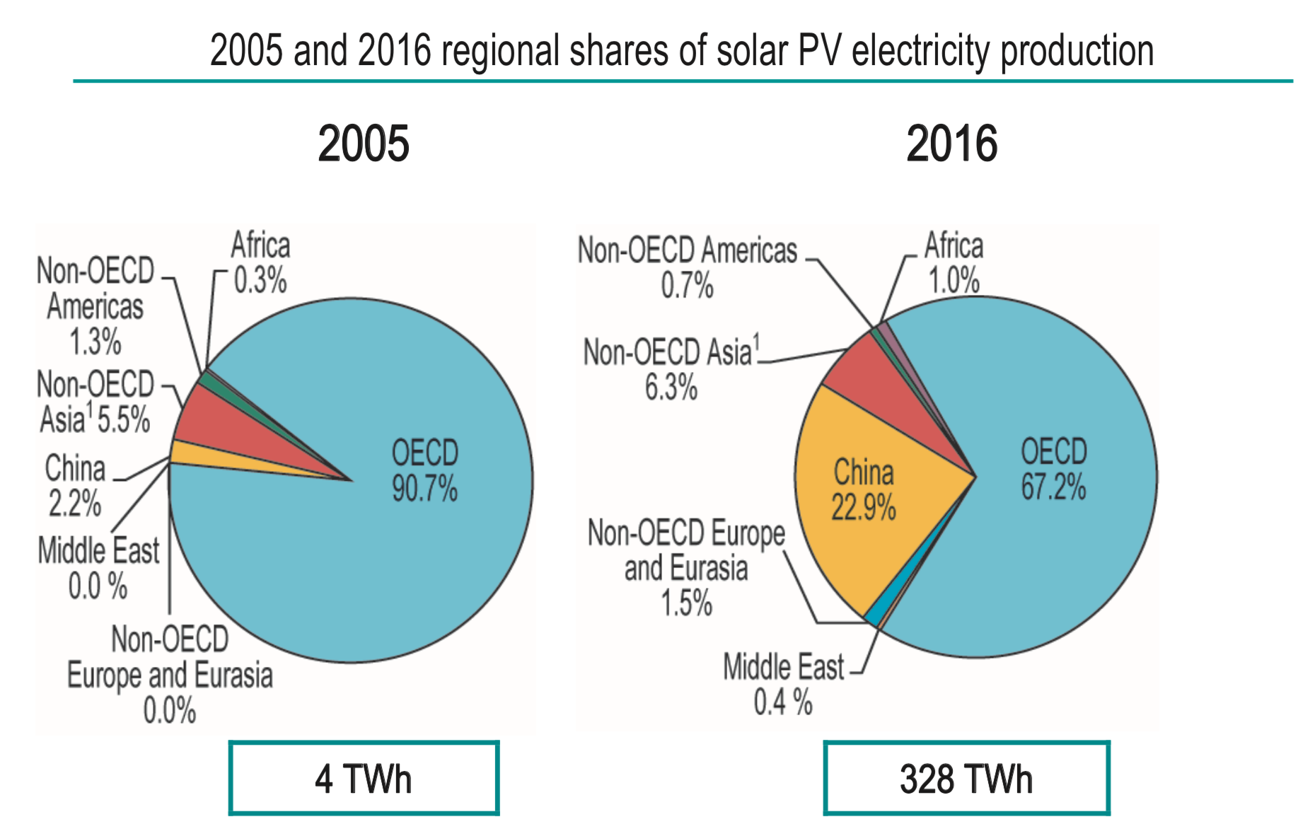 China's solar PV production