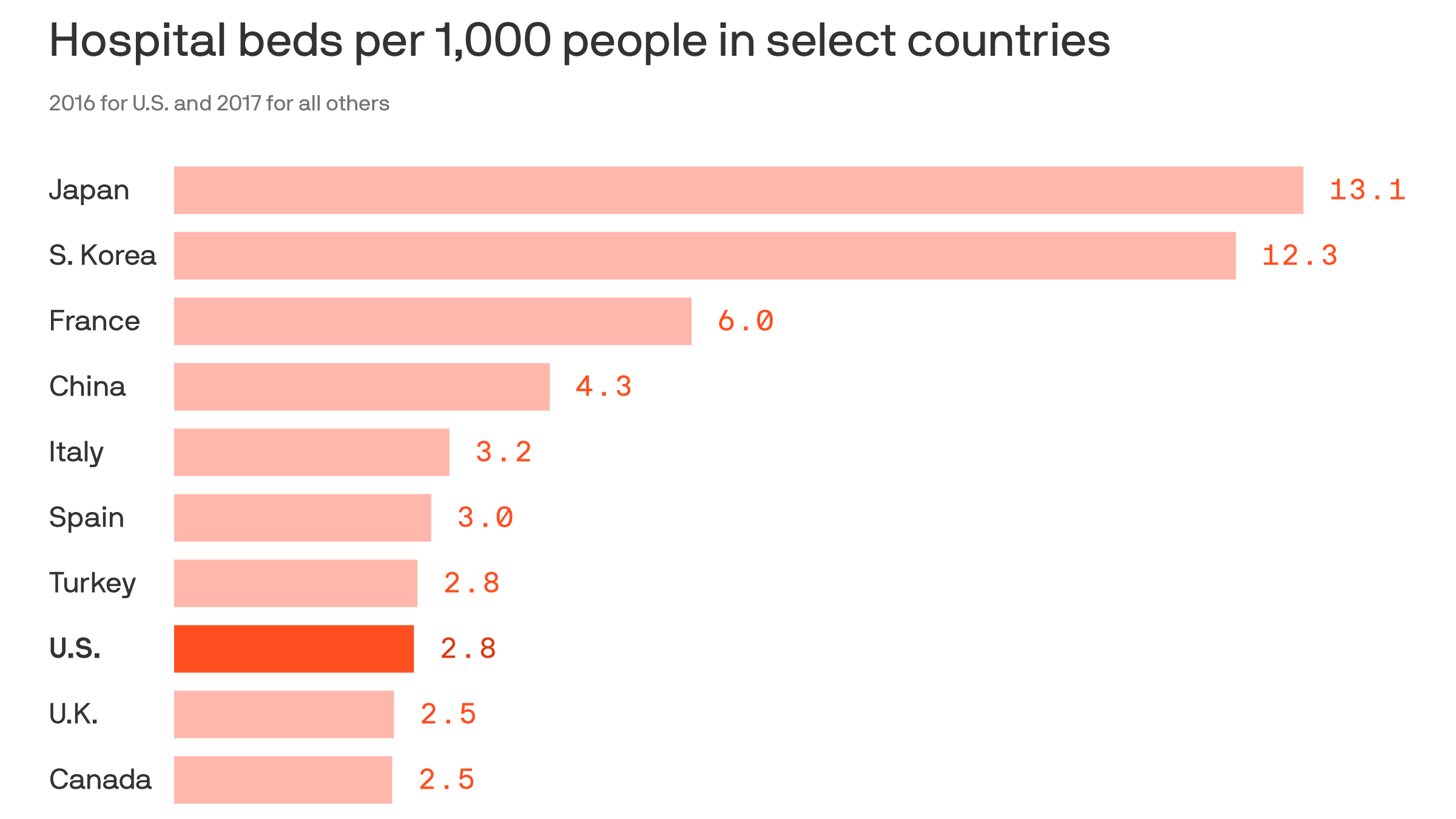 Why the U.S. doesn't have enough hospital beds to deal with the coronavirus