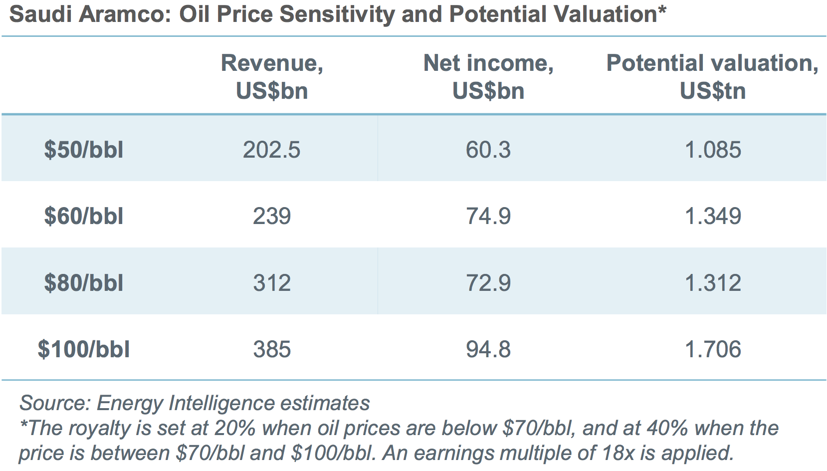 Estimates of Aramco value based on various oil prices