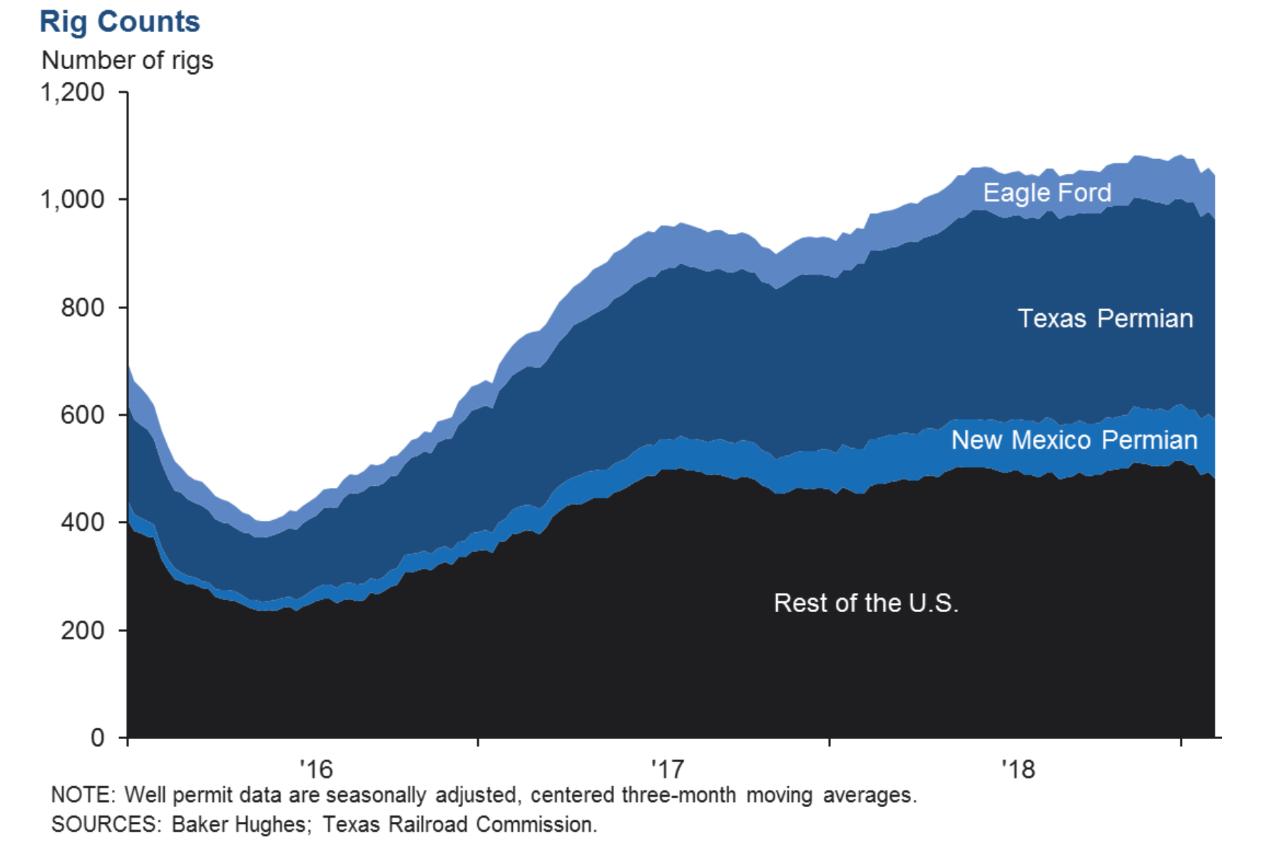Dallas fed chart showing rig counts by region