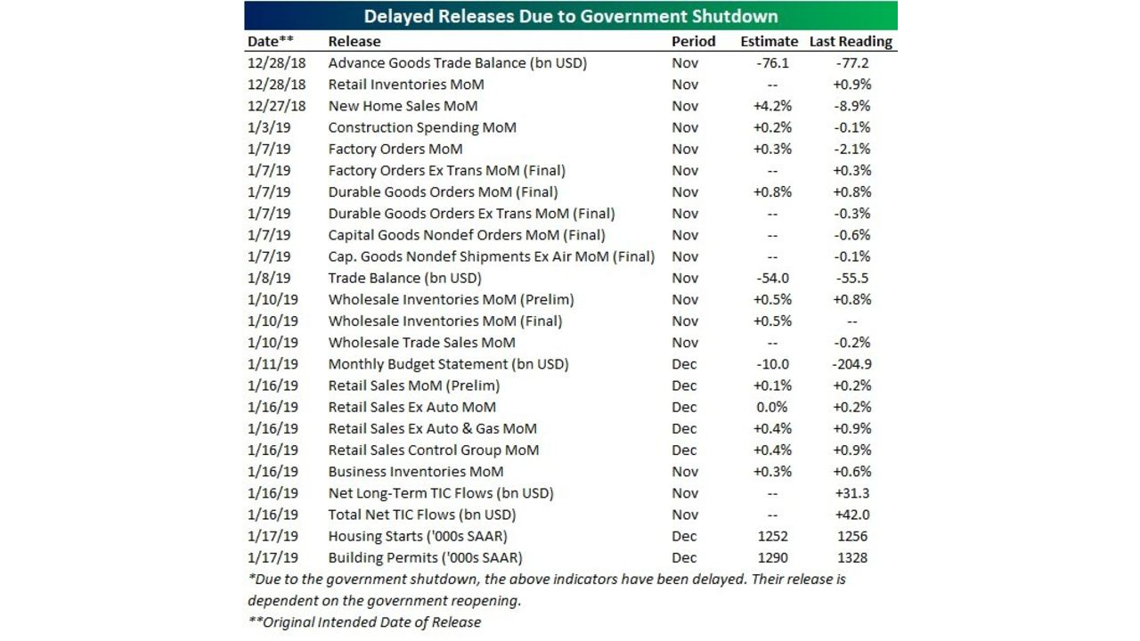 A chart showing each of the economic data releases missed so far during the government shutdown.