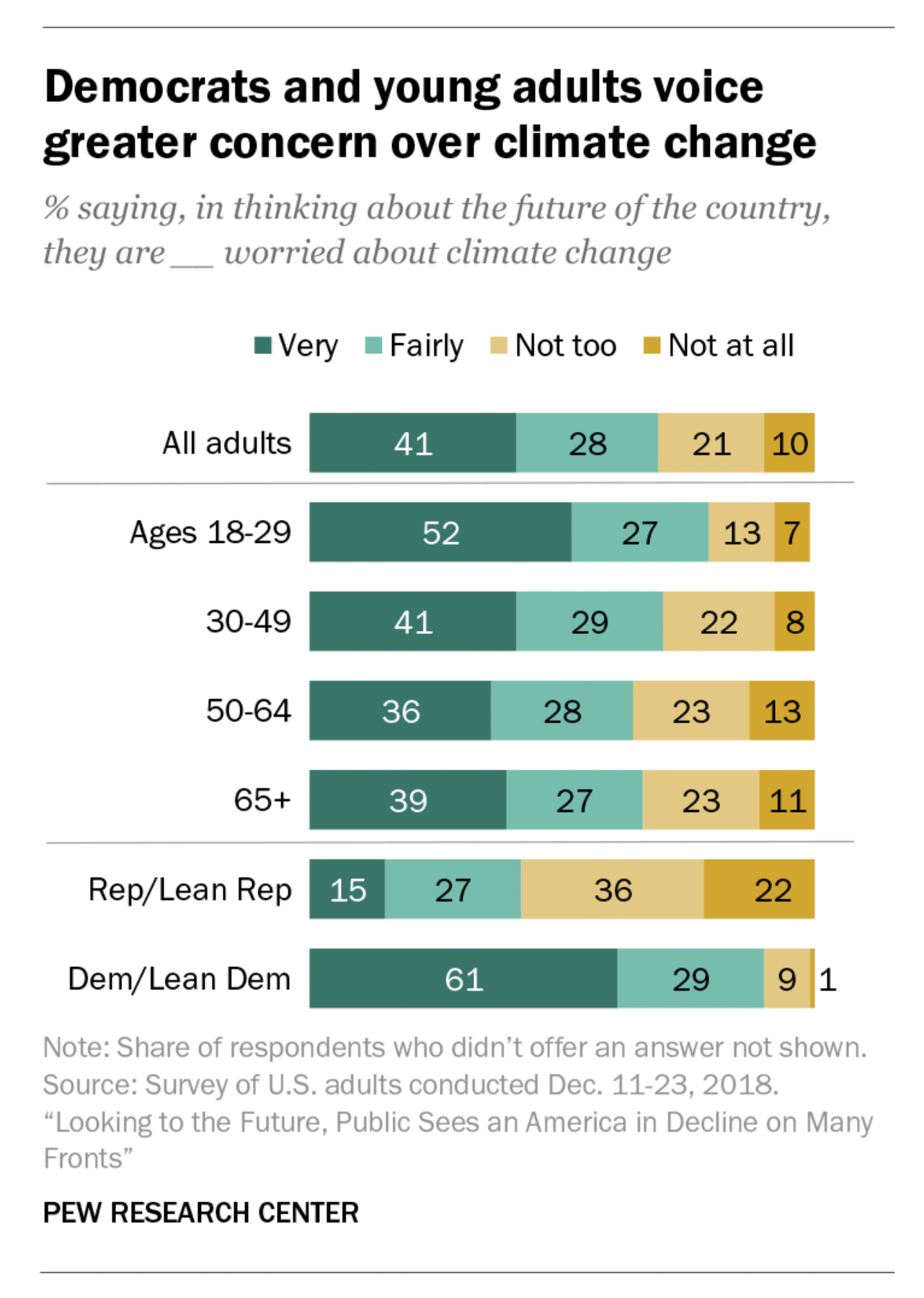 Screenshot of Pew polling on climate change