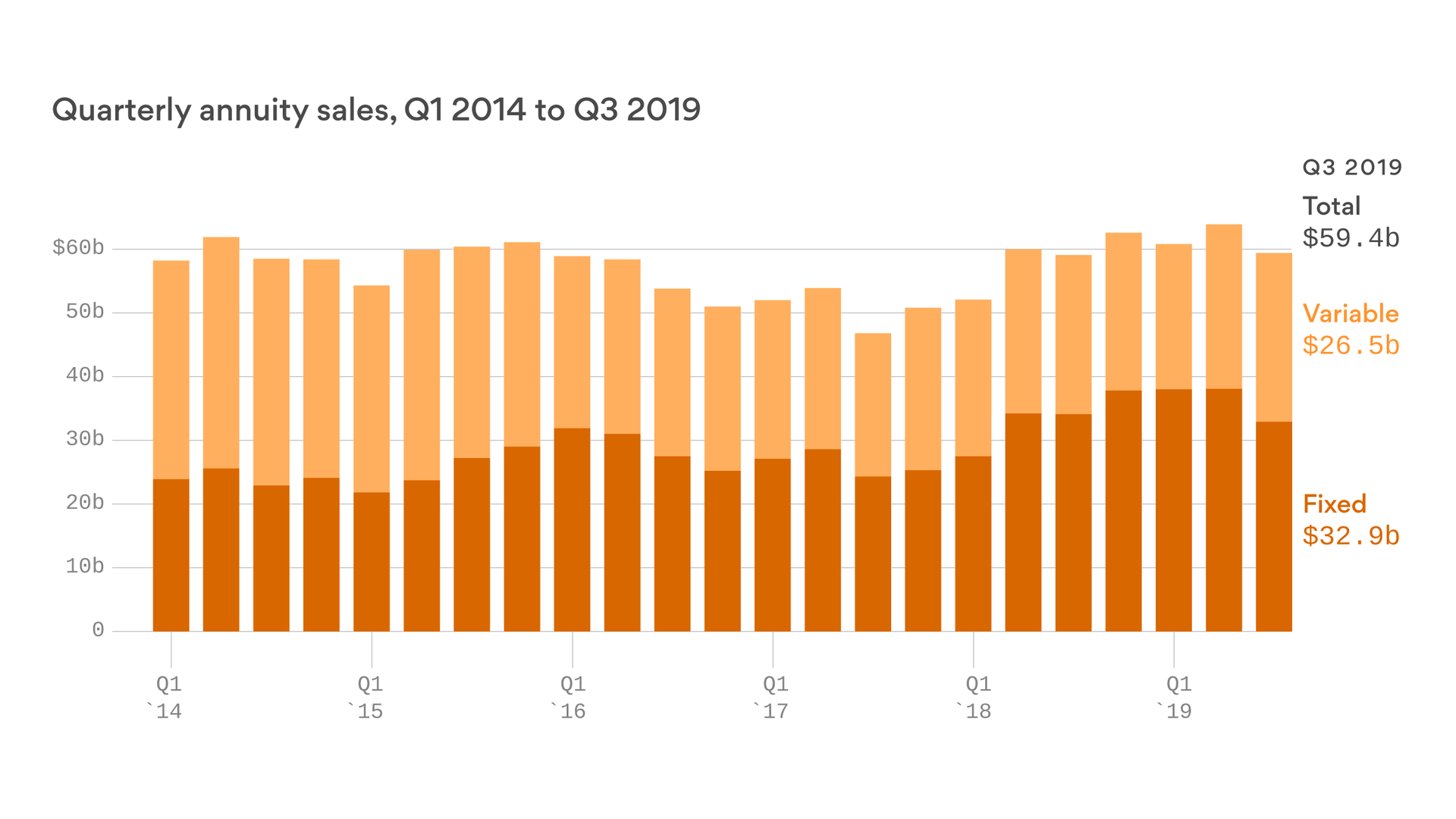 Variable annuities purchases reach three-year high
