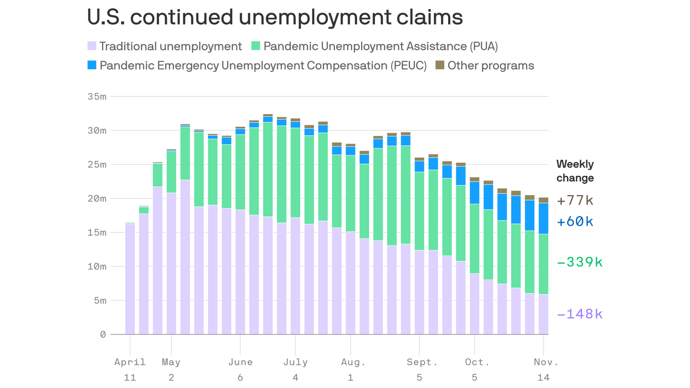 Over 13 million people are receiving pandemic unemployment assistance expiring on Dec. 26 thumbnail