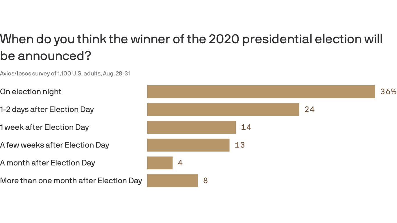 Axios-Ipsos poll: Most expect quick election results thumbnail
