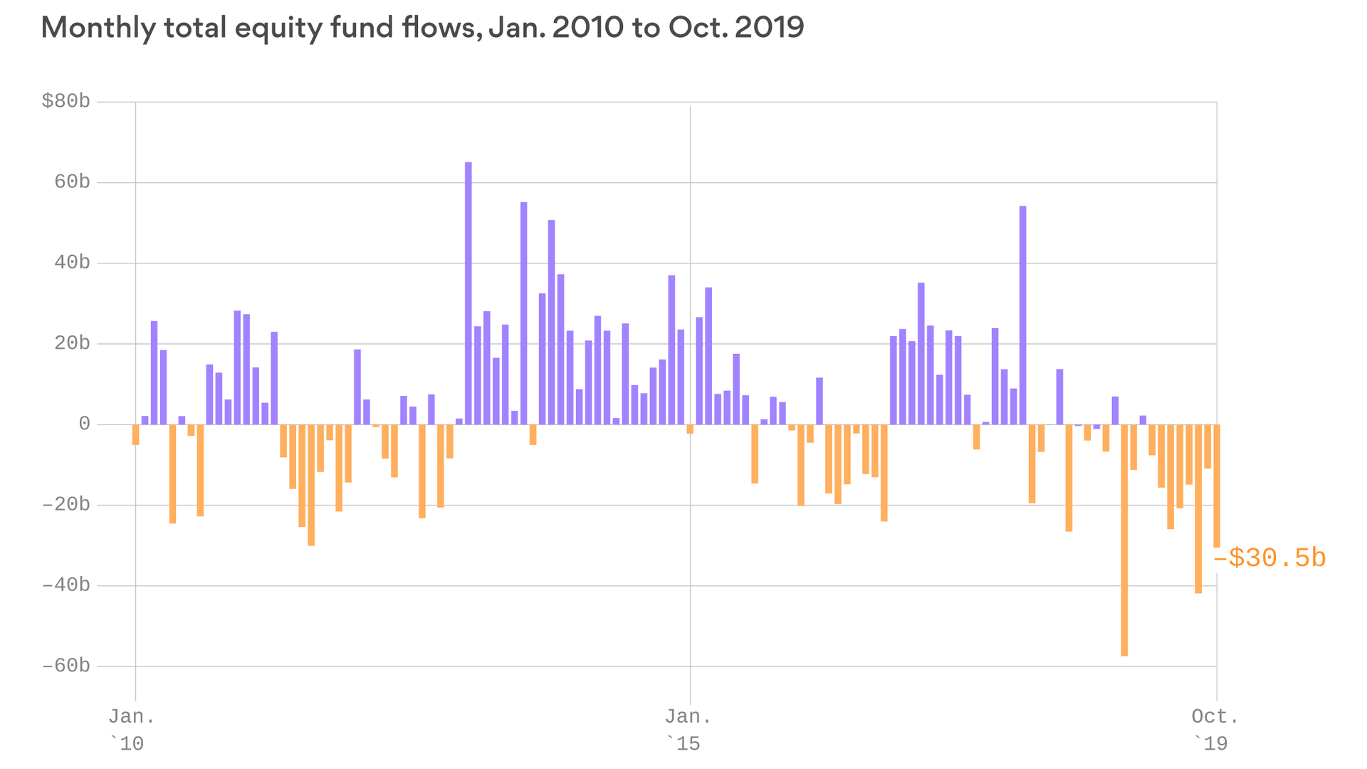 A record amount of money has been pulled out of stocks in 2019