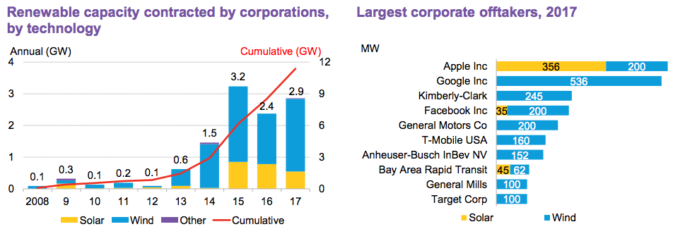 Chart on corporate clean energy buys