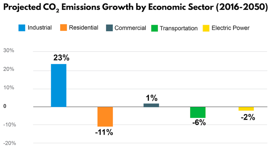 Projected growth of various emissions sources