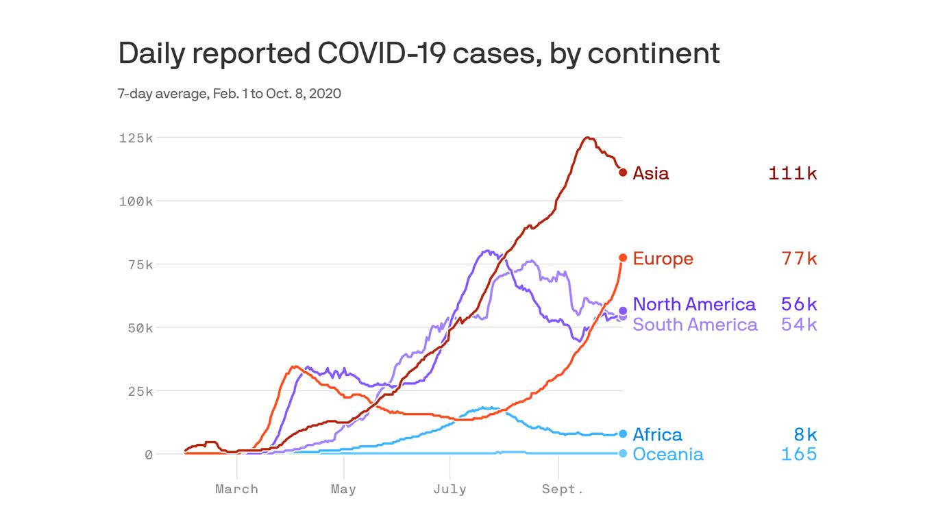 Europe's coronavirus case counts just keep climbing thumbnail