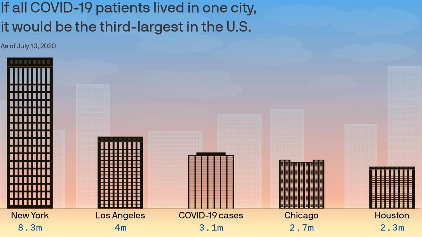 axios.com - Sam Baker - We're losing the war on the coronavirus