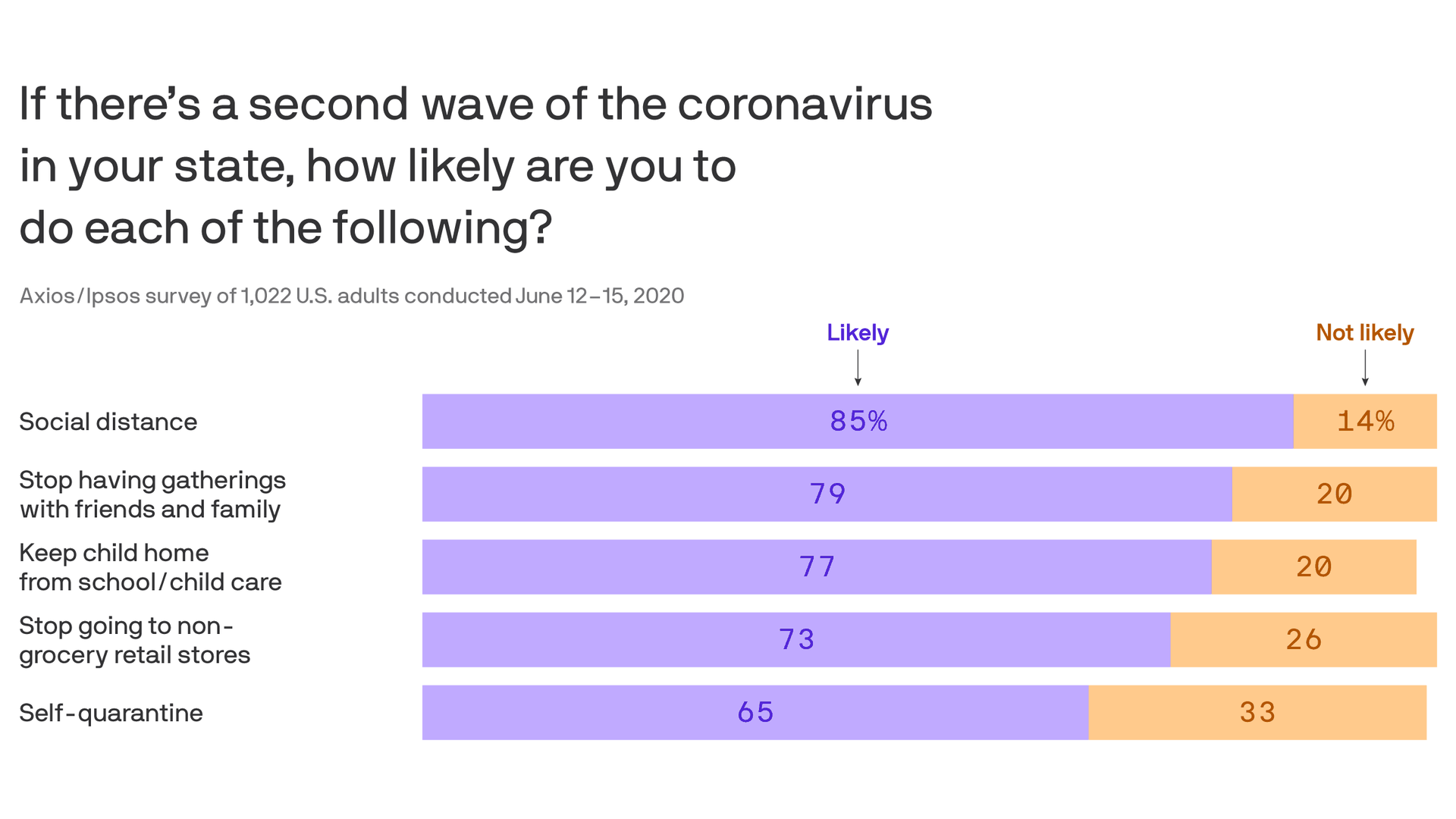 Axios-Ipsos poll: Americans fear a second wave - Axios