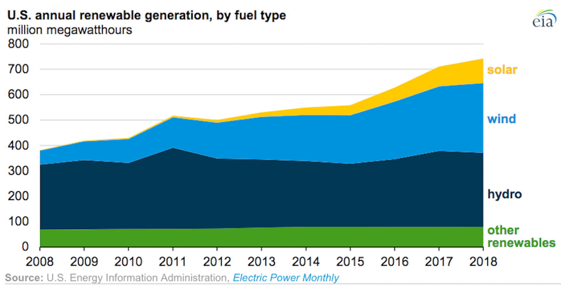 Chart showing the growth in renewable power generation in the United States