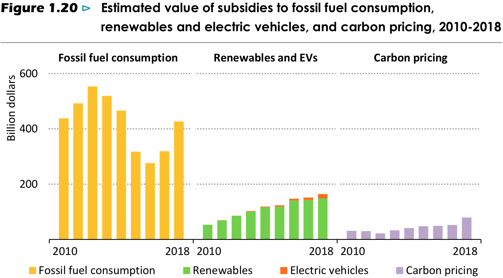 Chart showing fossil fuel subsidies and carbon pricing revenues.
