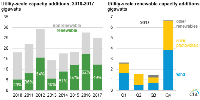 Chart showing renewable power capacity additions