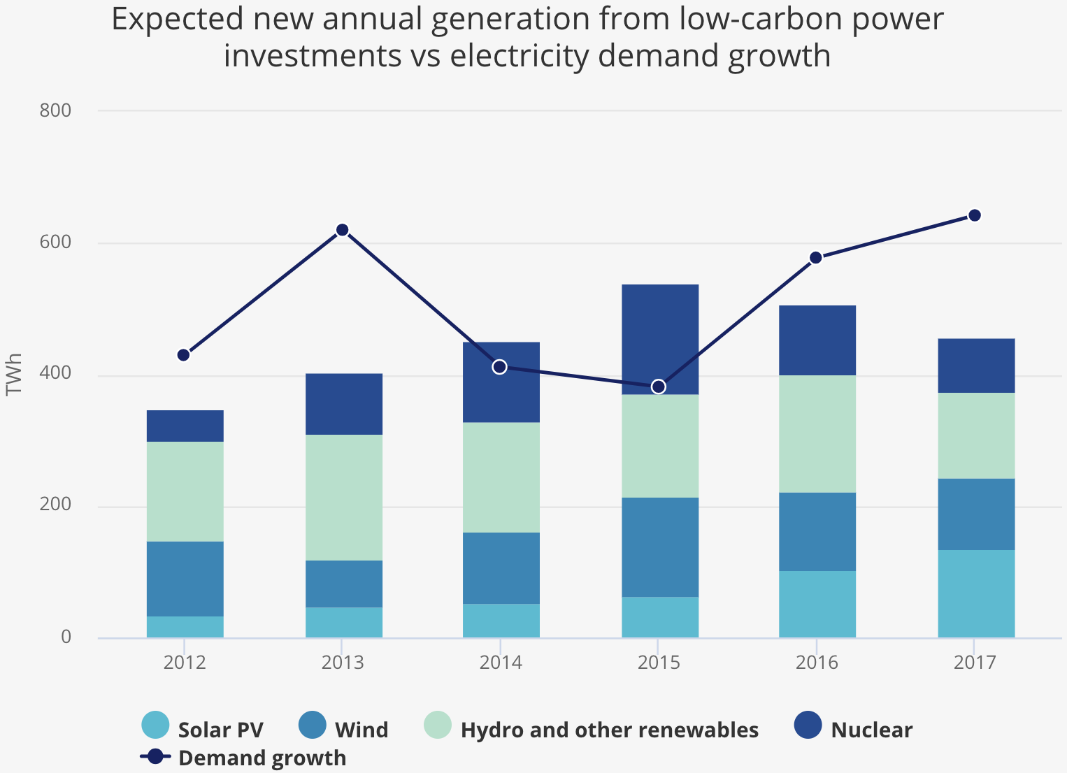 Chart showing renewable power investment vs demand growth