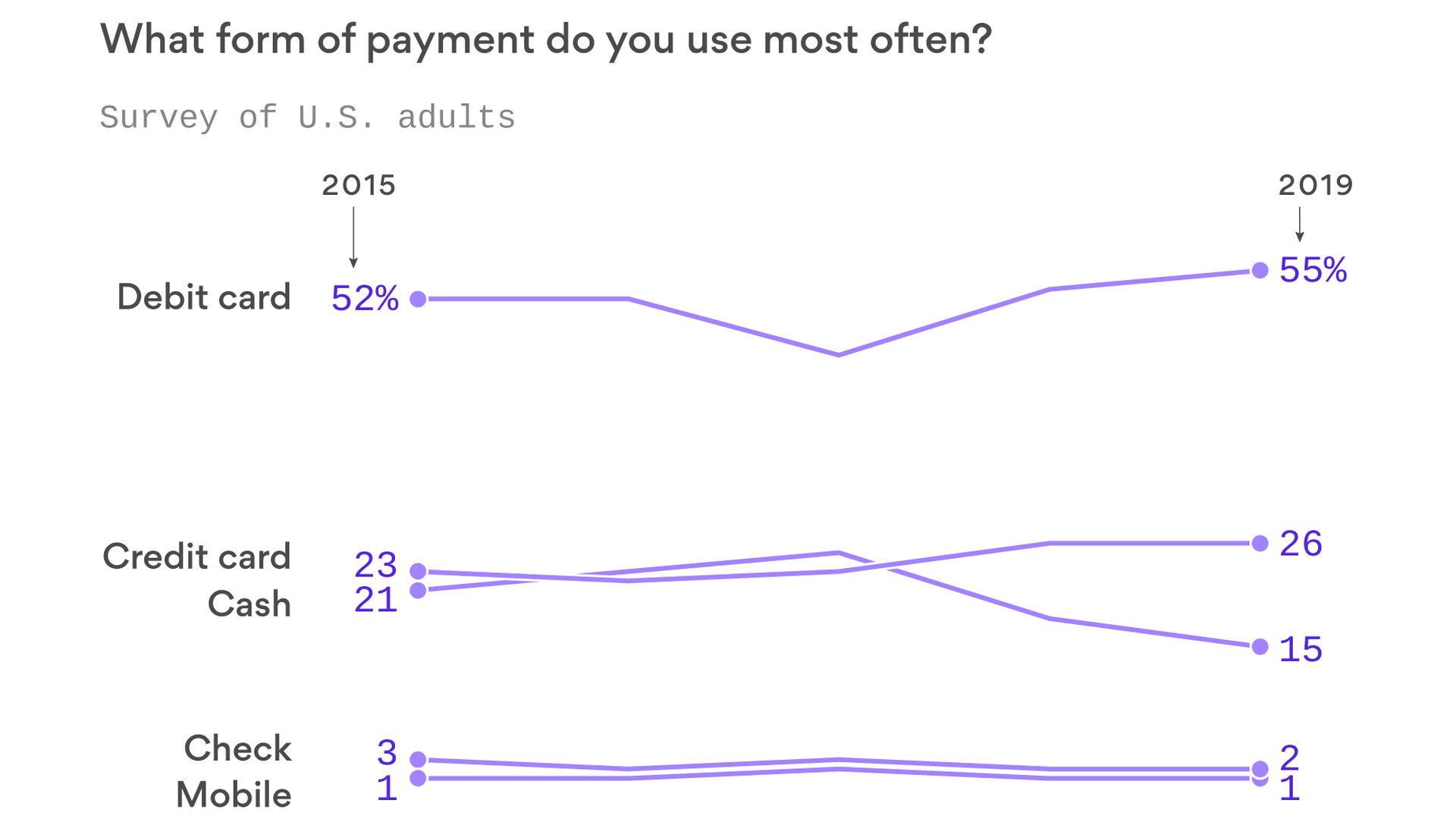 3f0427107aa The U.S. is out of step with the rest of the world on mobile payments -  Axios
