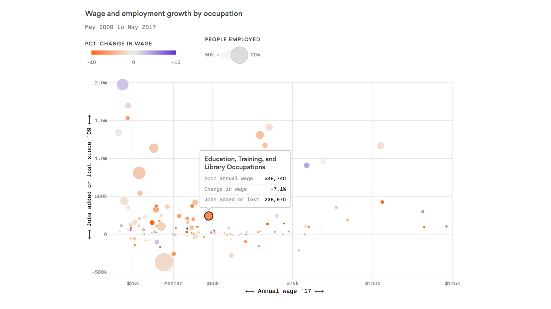 Jobs growth continues with lower wages - Axios