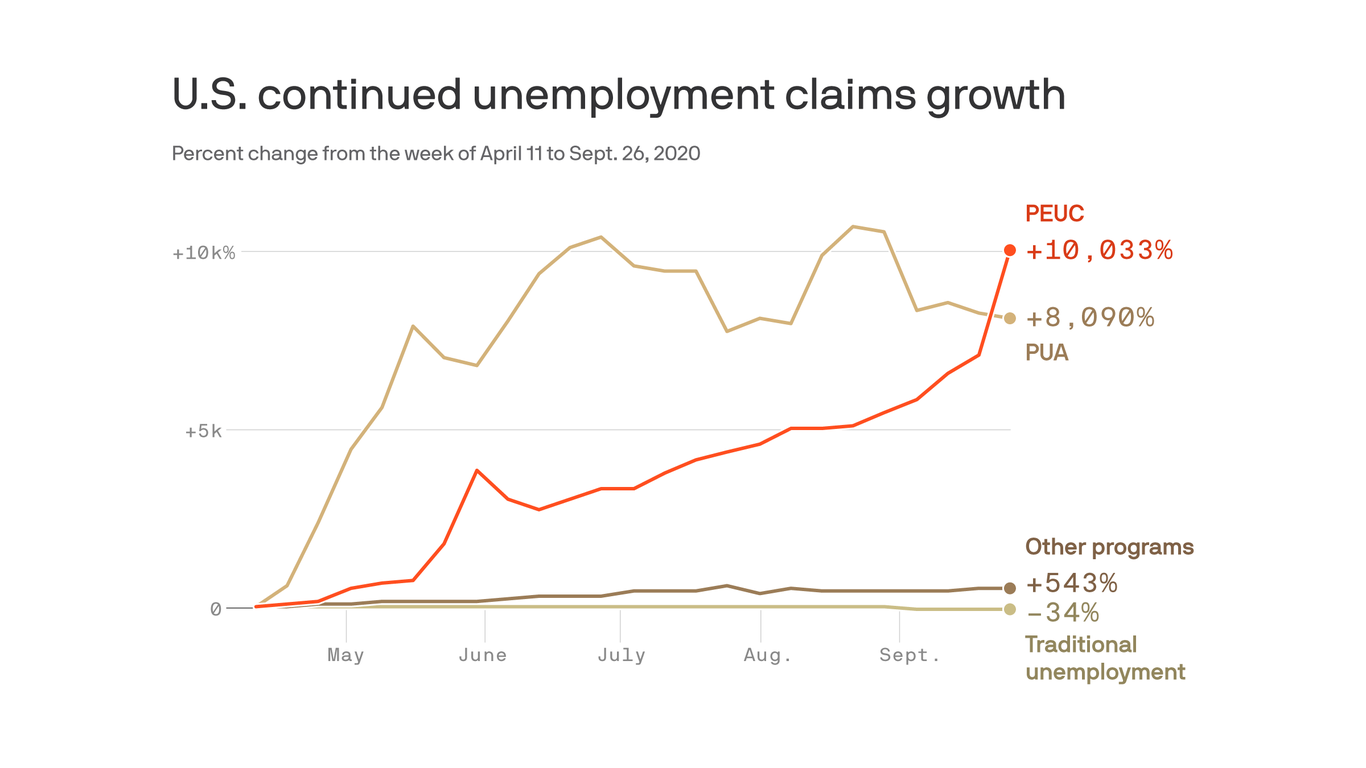 Employment gains are reversing course thumbnail