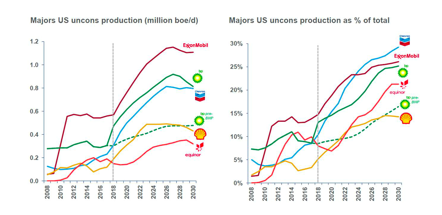 Chart showing the majors' shale production growth estimates