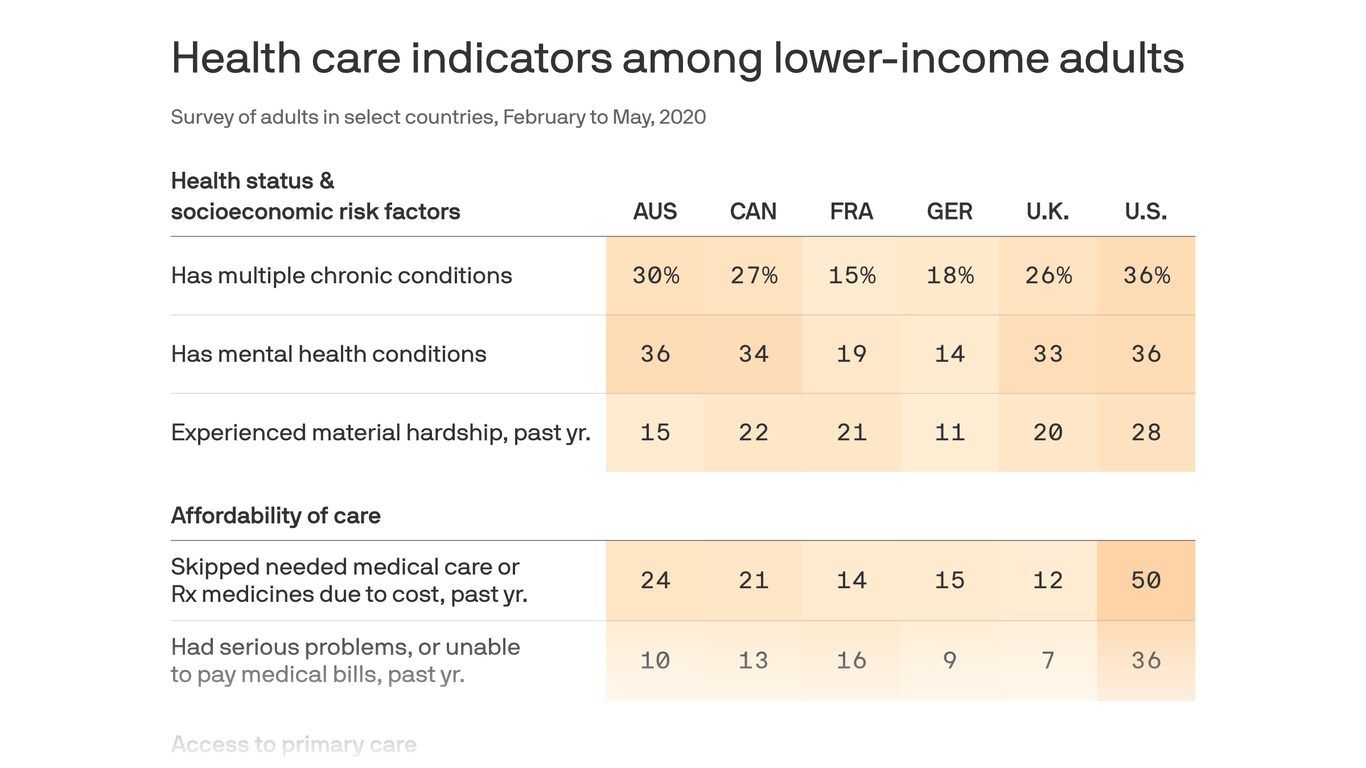 The U.S. is an outlier when it comes to health disparities thumbnail