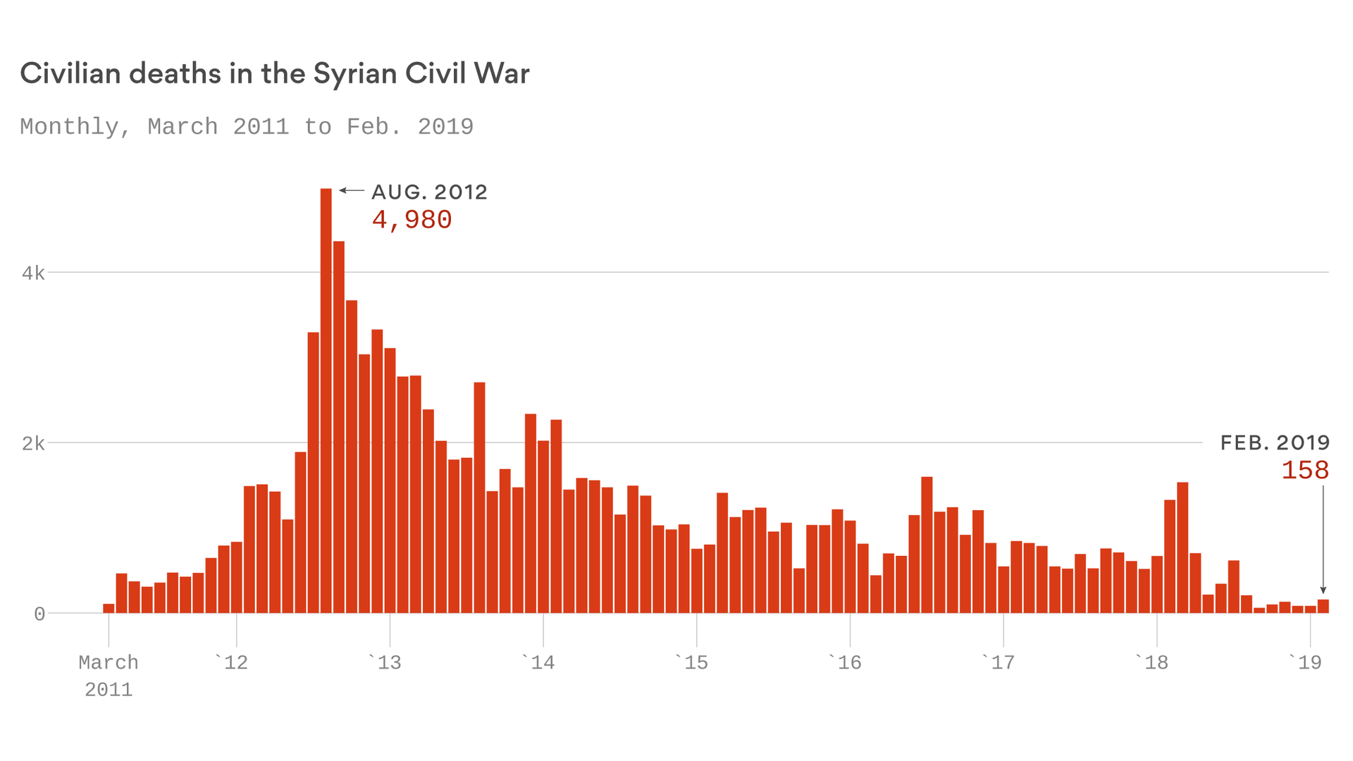 Civilians are still dying in Syria, 8 years after start of civil war