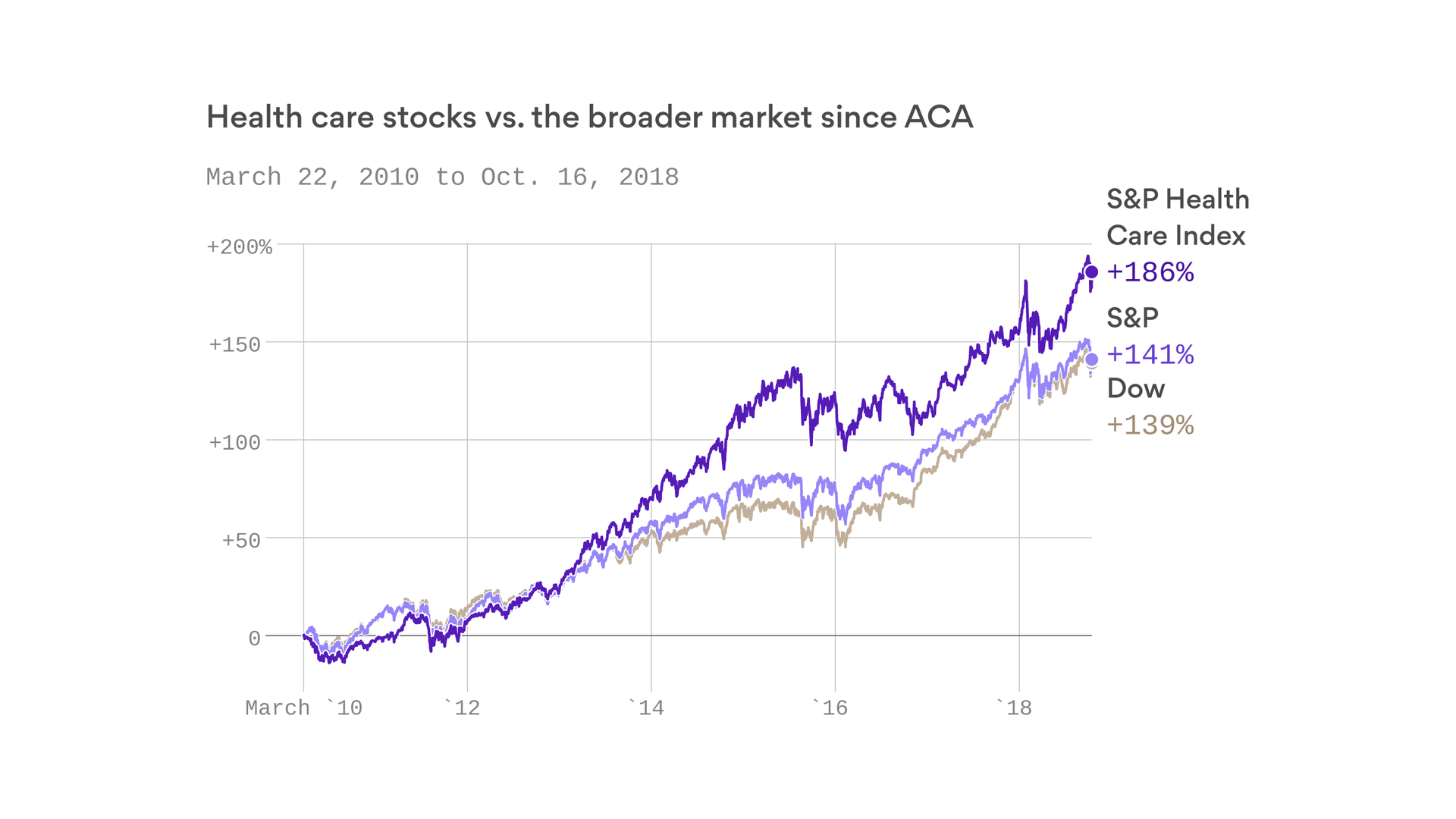Earnings of health care companies have soared under the ACA