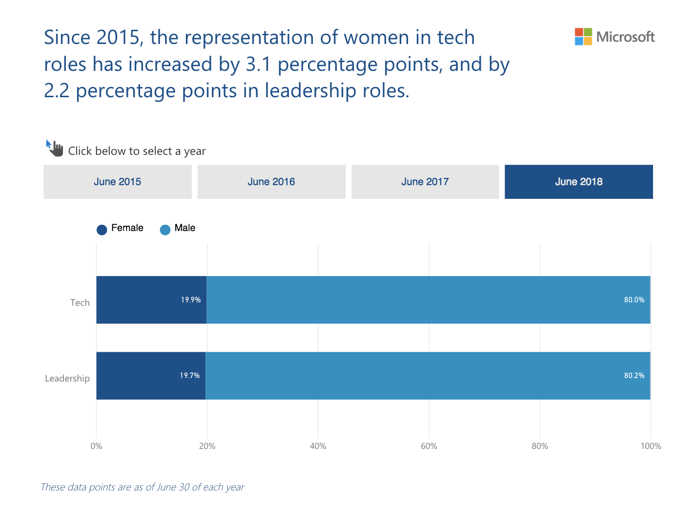 A chart of the representation of women in leadership and technical roles at Microsoft
