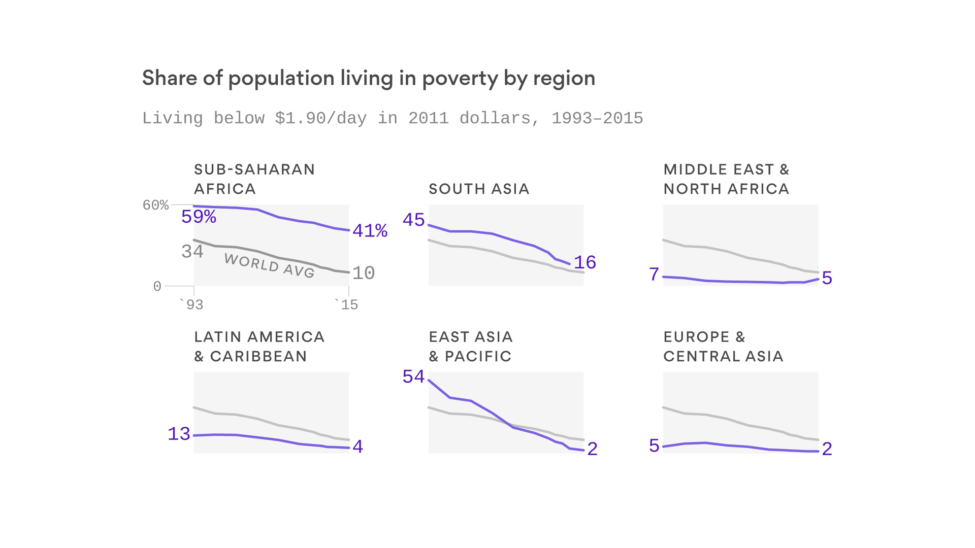 The share of the world in extreme poverty is shrinking
