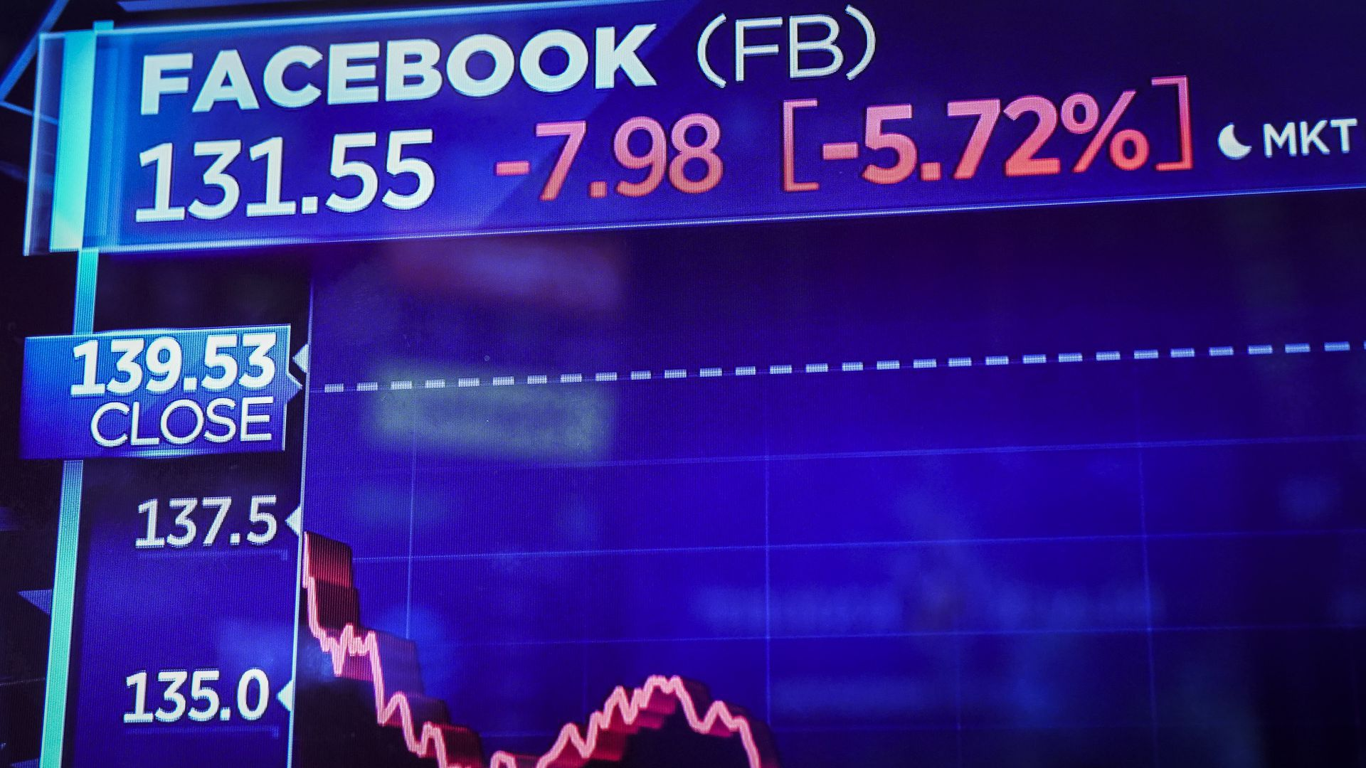 A digital screen on Wall Street shows Facebook's performance on the day