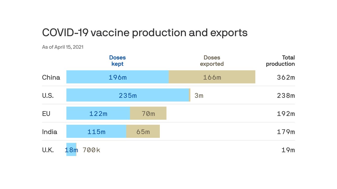 Where the world's coronavirus vaccines are coming from and going to thumbnail