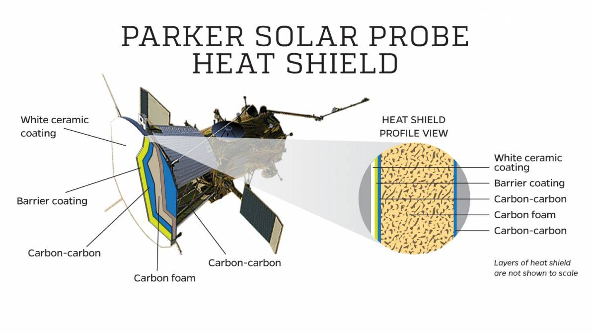 The solar probe shield.