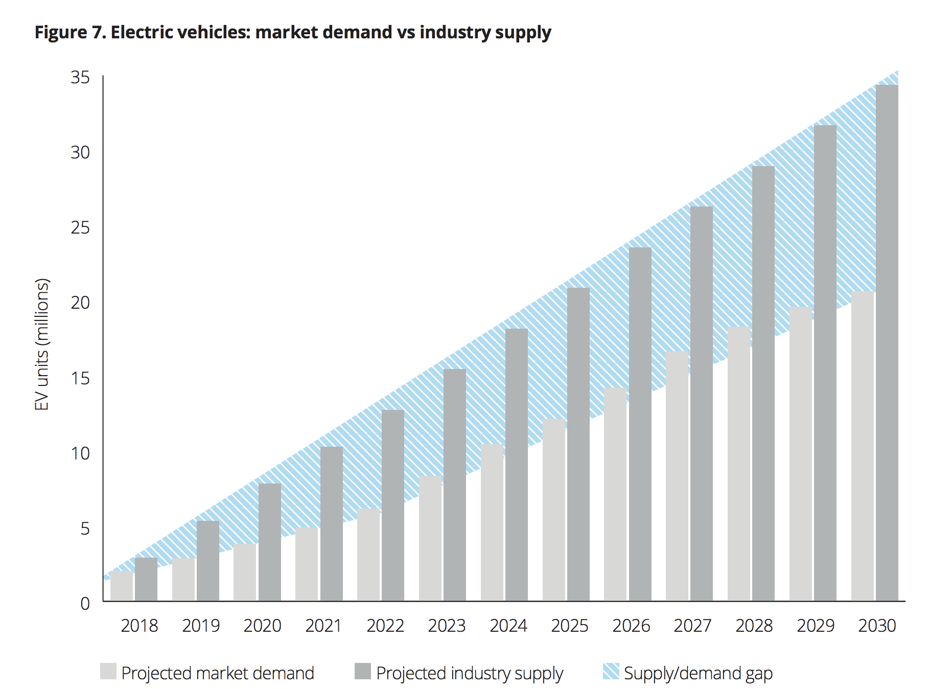 Chart showing mismatch between EV supply and demand
