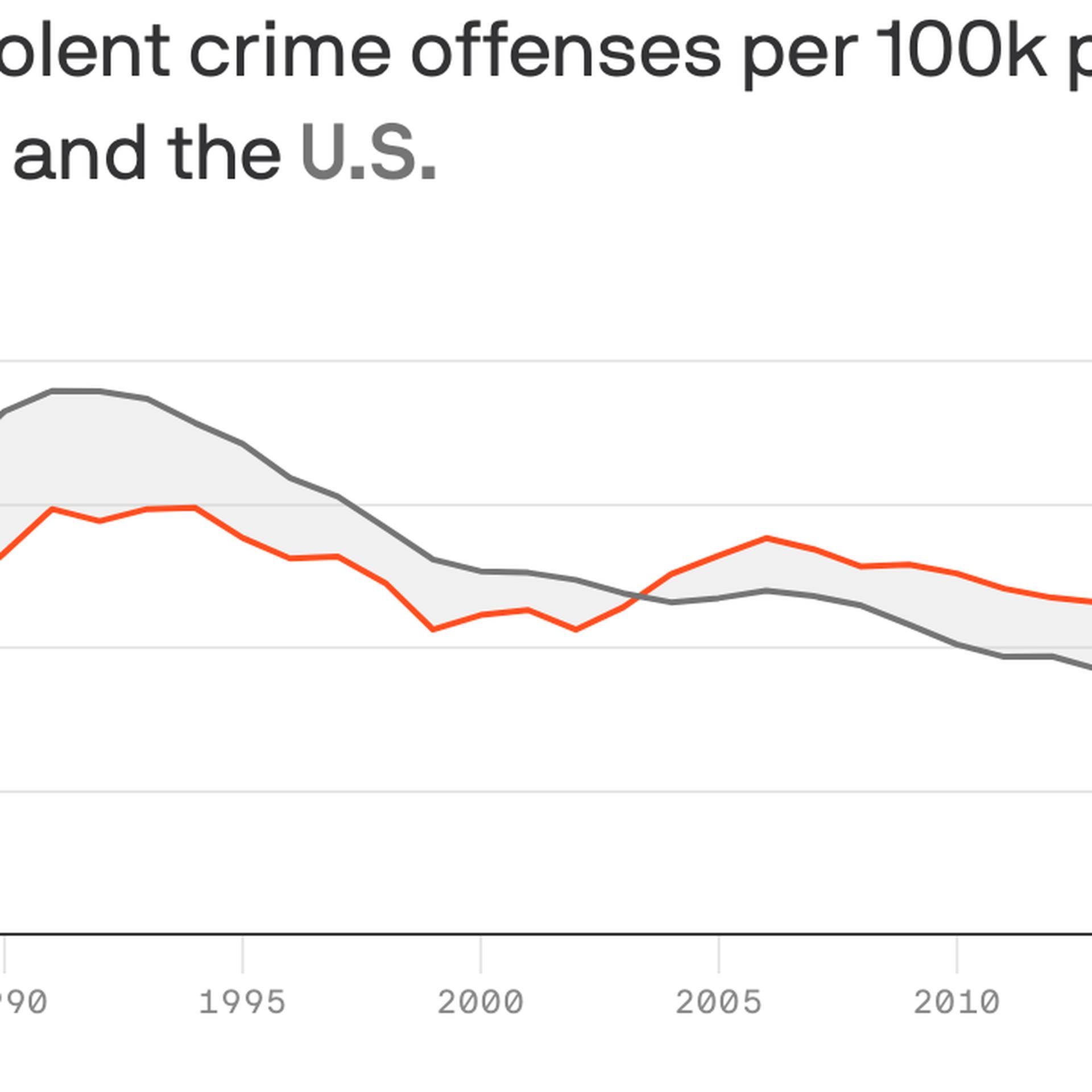 Violent crimes in Arkansas