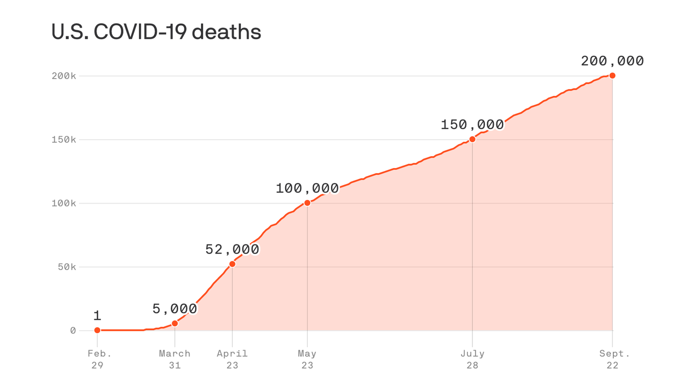 The U.S. now has more than 200,000 coronavirus deaths - Axios