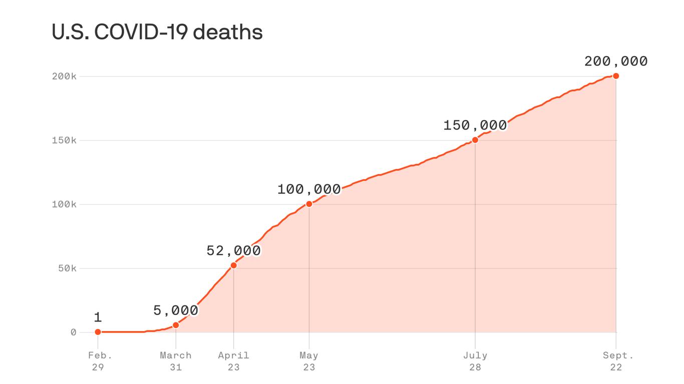The U.S. now has more than 200,000 coronavirus deaths - Axios