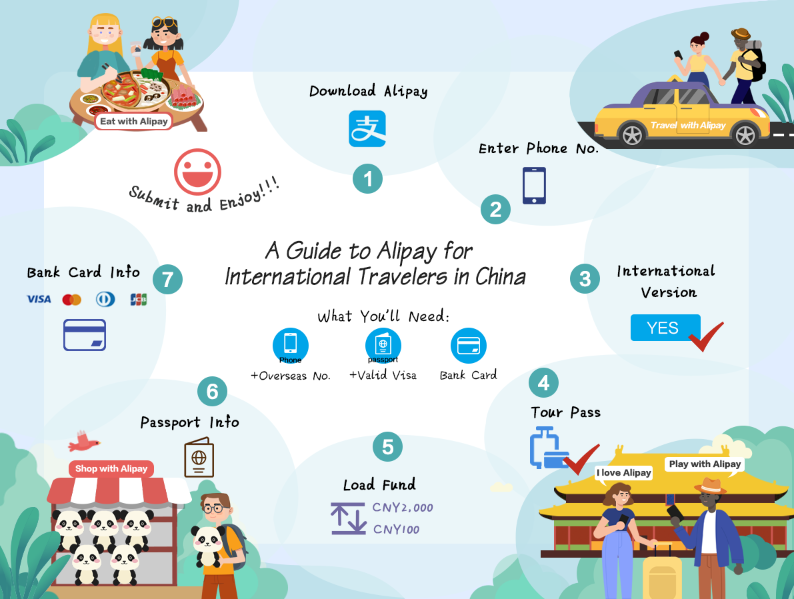 How foreigners can use Alipay