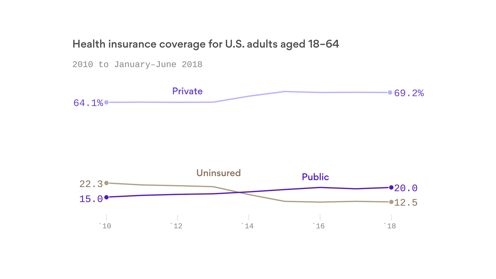 The number of uninsured Americans holds steady under Trump