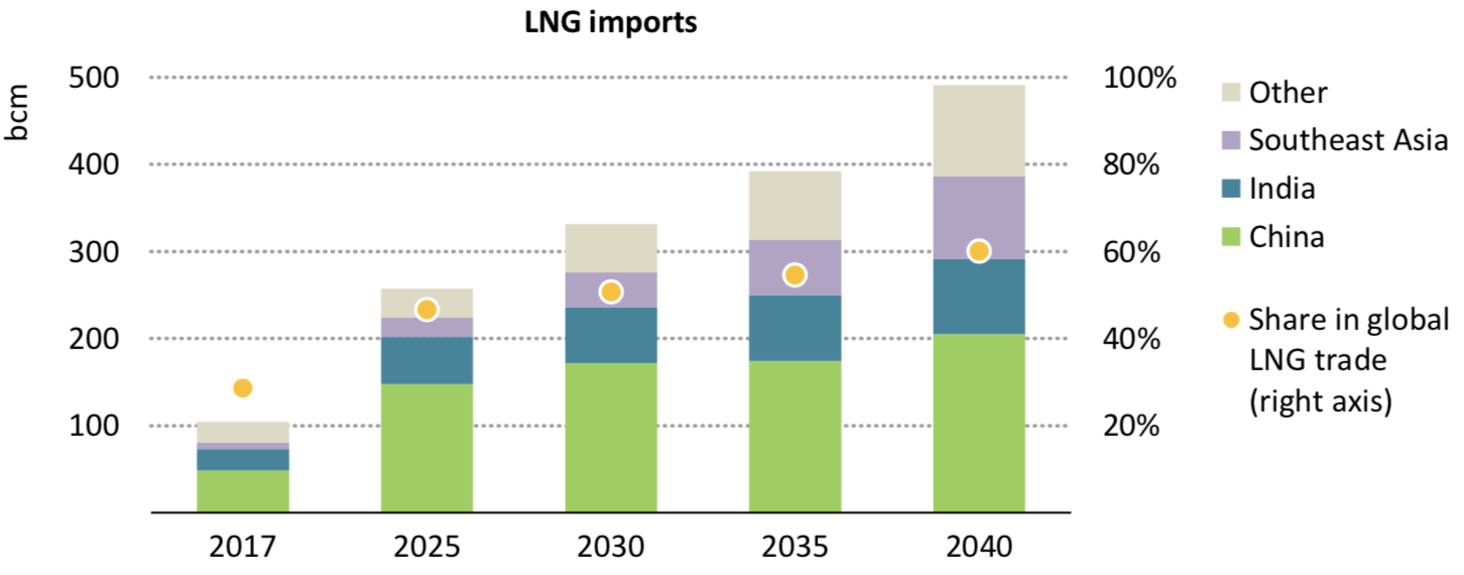 Chart showing projects gas imports in Asian nations