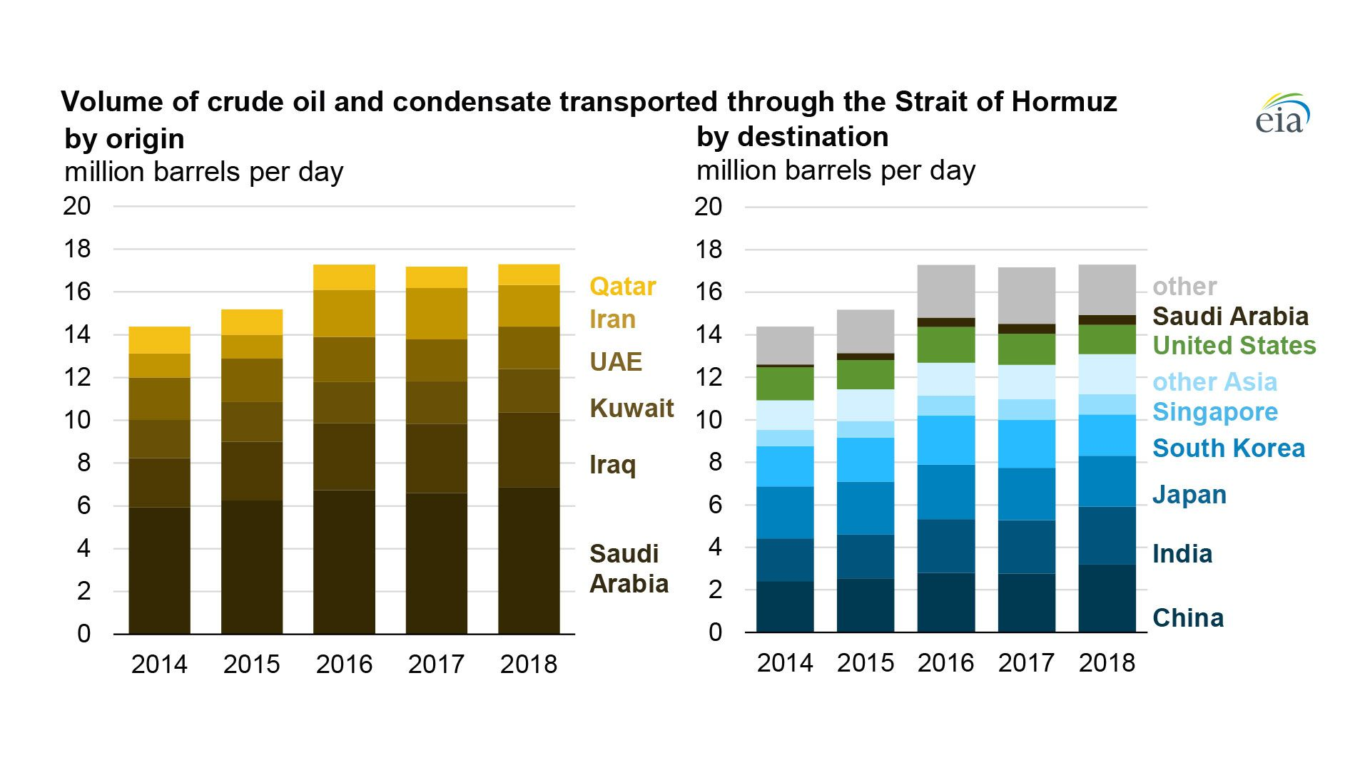 Chart showing origin and destination of oil shipped in the Strait of Hormuz