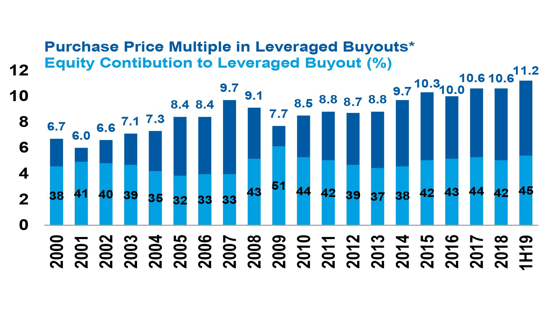 Morgan Stanley chart of leveraged buyout multiples.