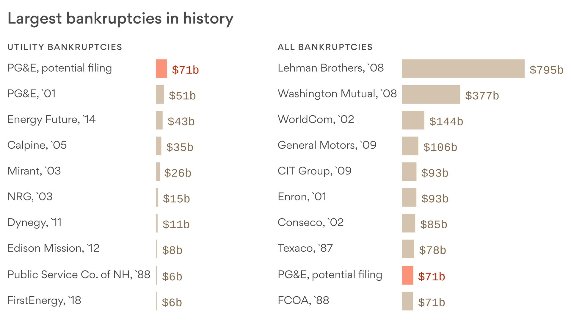 PG&E's planned bankruptcy filing would be the ninth-largest since at least the mid-1980s