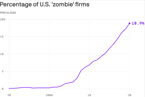 """""""Zombie"""" companies may soon represent 20% of U.S. firms"""