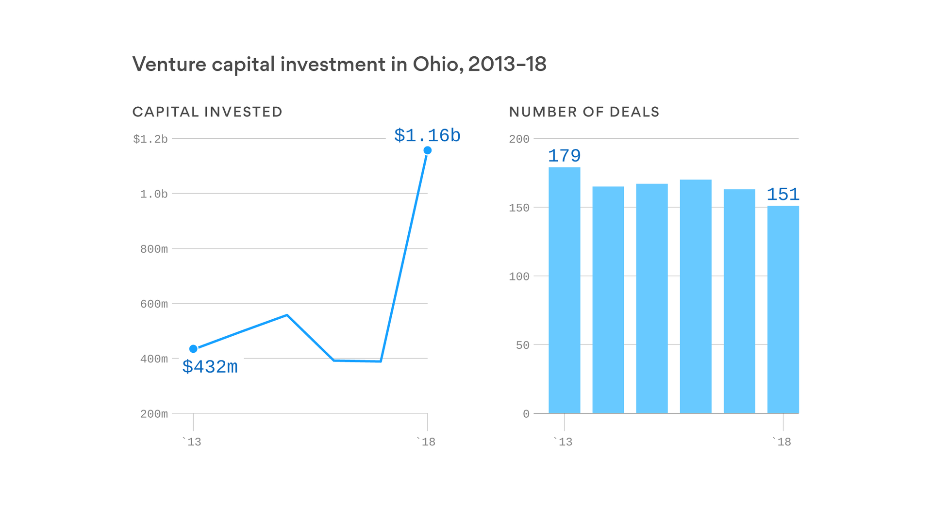Ohio's venture capital boom lures startup founders