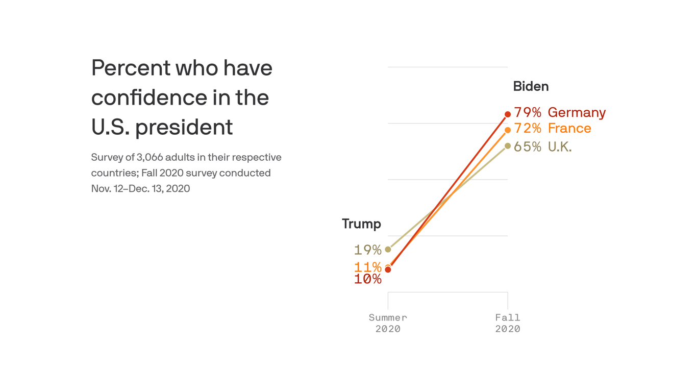 Europeans have high hopes for Joe Biden thumbnail