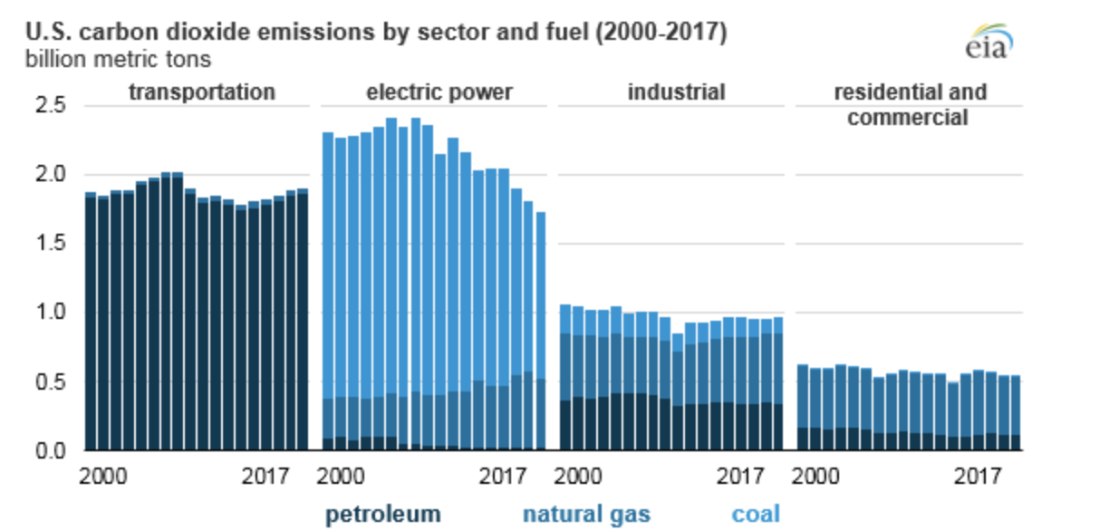 Chart of U.S. CO2 emissions sources and levels