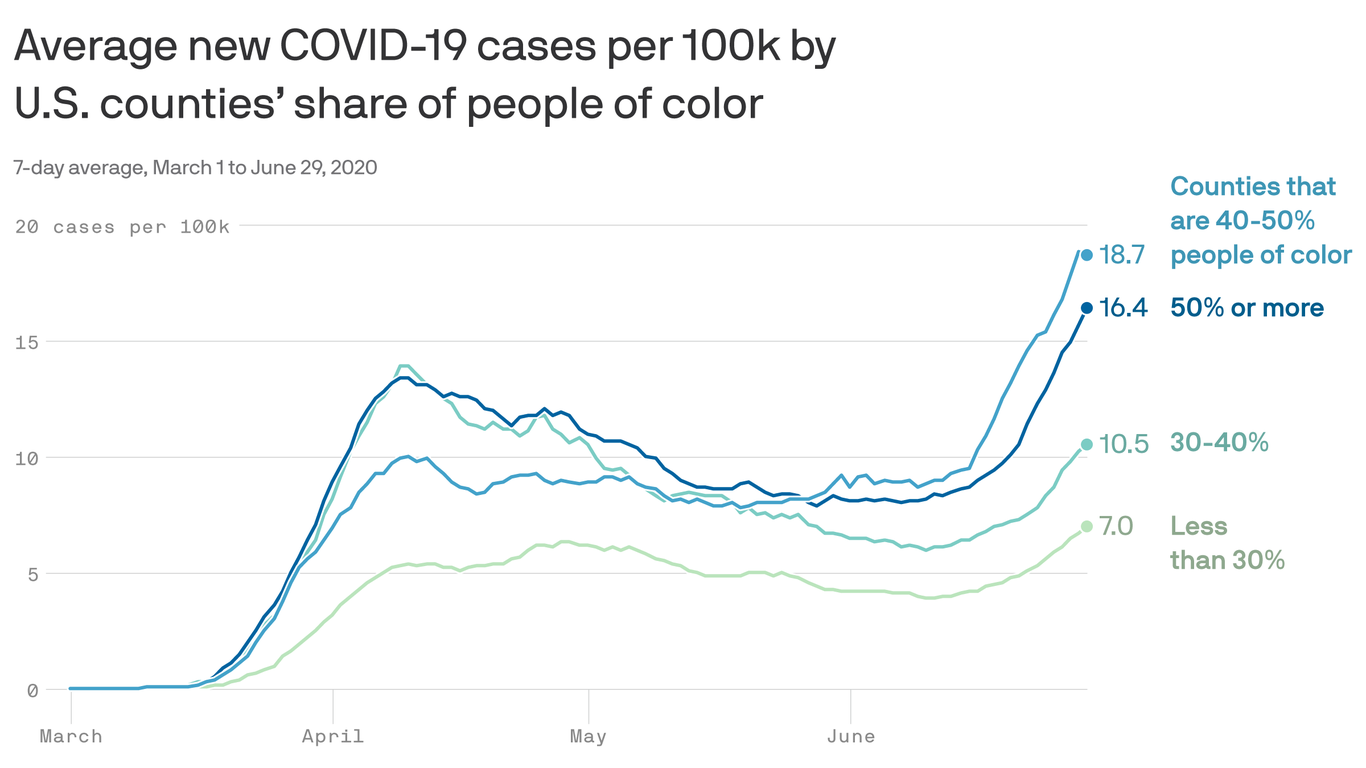 Coronavirus cases skyrocketing among communities of color - Axios