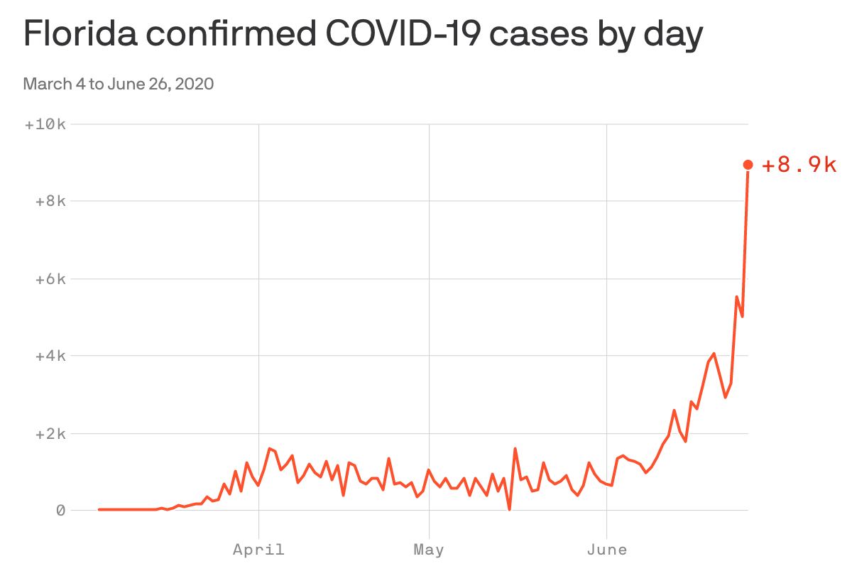 Florida reports massive single-day increase of 9,000 coronavirus ...