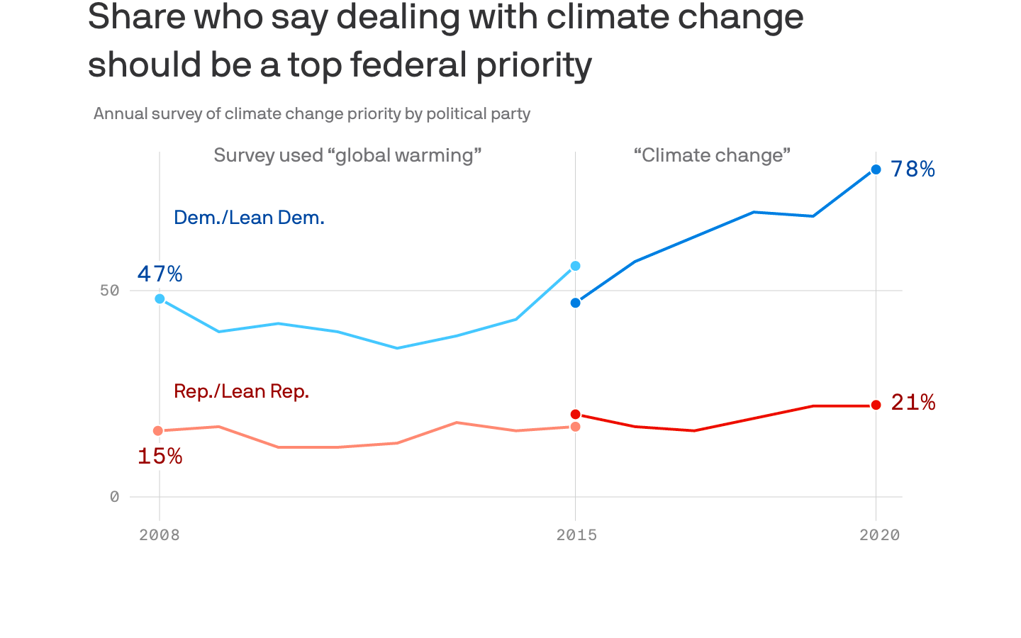 The widening partisan divide on climate change - Axios