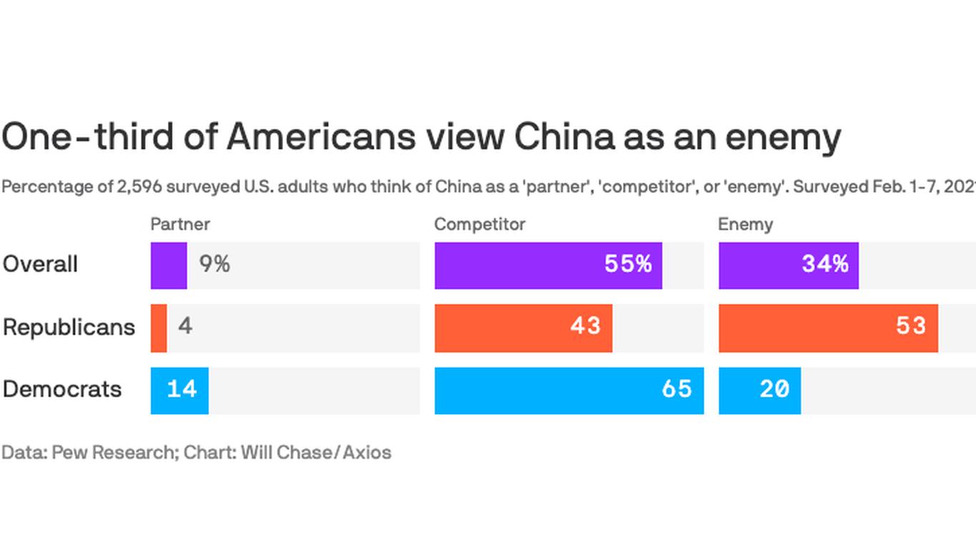Americans increasingly see China as an enemy thumbnail