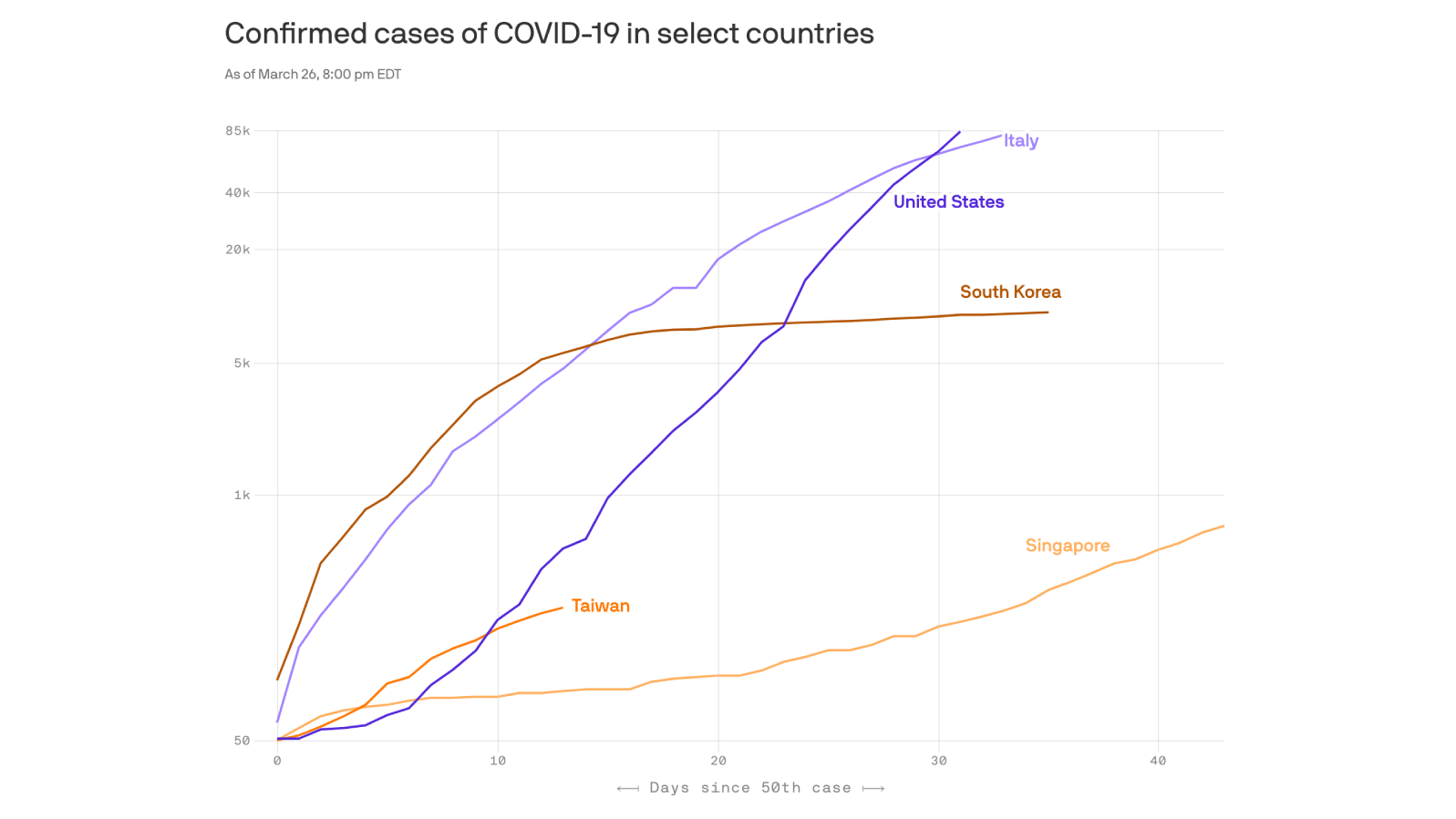 What the U.S. can learn from other countries in the coronavirus fight